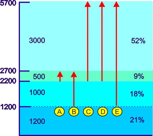 aerozoloterapia porównanie efektywności wzorców wdechowych w aspekcie efektywności terapii wziewnej wartości procentowe